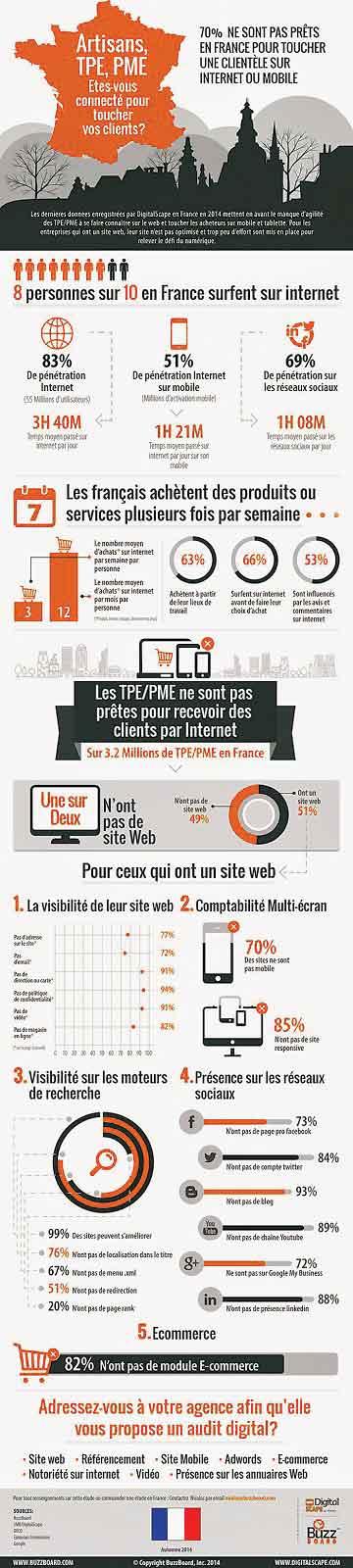 artisan PME PMI site web