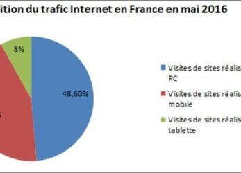 Répartition du trafic Internet PC Mobile Tablette
