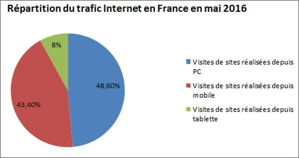 re partition traffic internet 2016